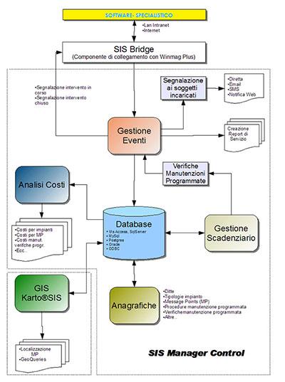 Architettura del sistema SIS